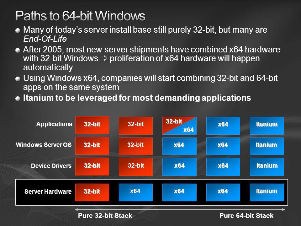 [Course Title] [Module Title] Paths to 64-bit Windows. Many of today's server install base still purely 32-bit, but many are End-Of-Life.